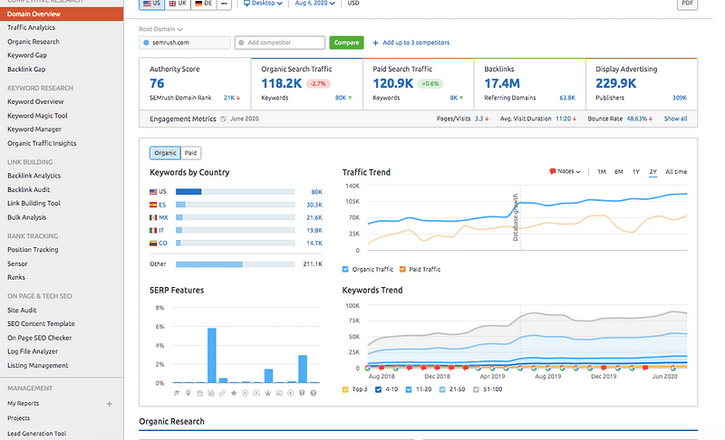 A screenshot of competition research from SEMrush